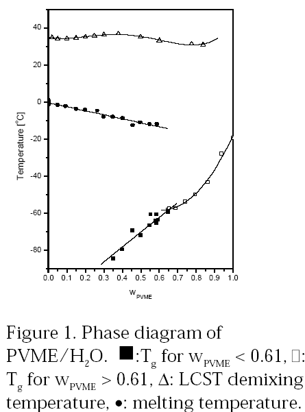 Principles Of Polymerization Odian Pdf
